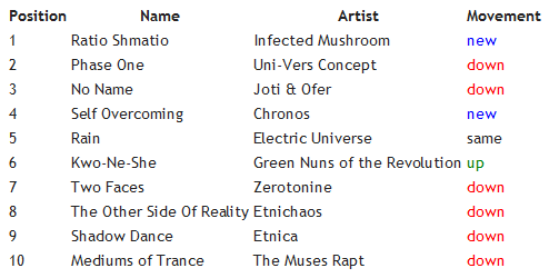 Top10Tracks