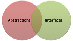 Abstractions, interfaces and their intersection