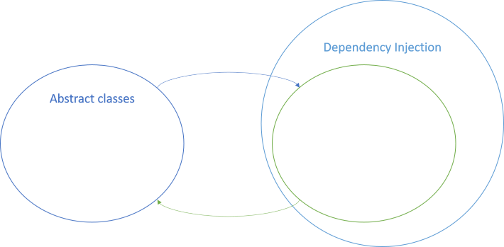 The set of abstract classes juxtaposed with the set of dependency injection, the latter with a subset for which arrows go both ways between the subset and the set of abstract classes.