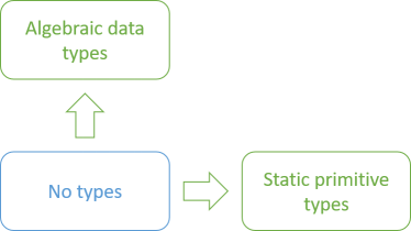 Three boxes. At the bottom left: no types. To the right of that: static primitive types. To the top of the no-types box: algebraic data types