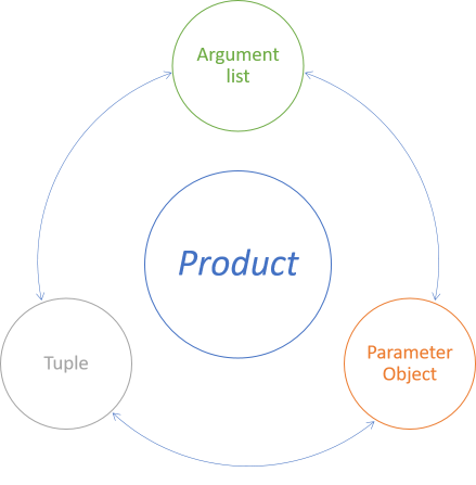Isomorphisms between the general concept of a product type, and three types of representation: argument lists, parameter objects, and tuples.