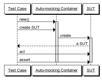 Auto-mocking container pattern sequence diagram.