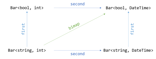 Bifunctor diagram.