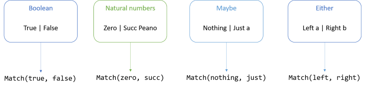 Three binary sum types, and their corresponding match methods.