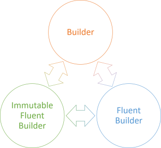 isomorphism between Builder, Fluent Builder, and Immutable Fluent Builder.