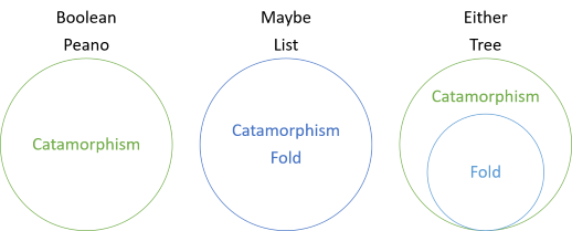 Catamorphisms and folds as sets, for various sum types.