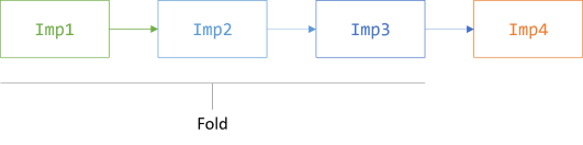 Chain of Responsibility illustrated as a linked list, with all but the rightmost objects folded to one.