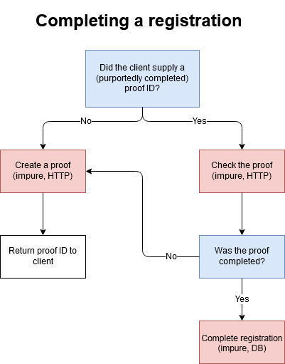 A flowchart describing the workflow for completing a registration.