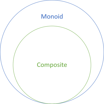 Composite shown as a subset of the set of monoids.