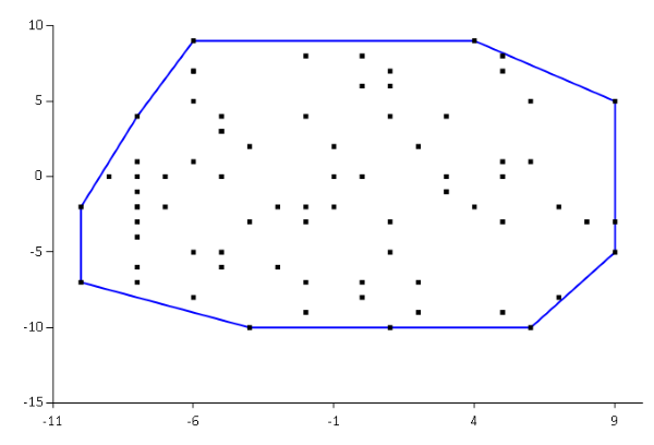 A 2D convex hull example.