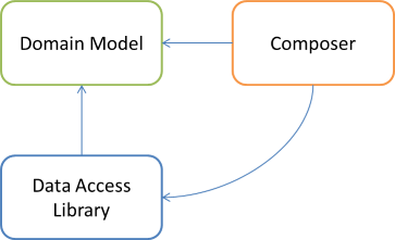 Domain Model, Data Access, and Composer libraries dependency graph.