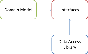 Domain Model, Data Access, and interface libraries dependency graph.