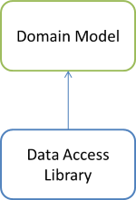Domain Model and Data Access Libraries dependency graph.