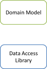 Domain Model and Data Access Libraries.