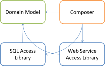 Domain Model, two Data Access libraries, and a Composer library dependency graph.