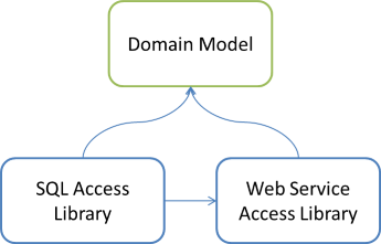 Domain Model and two Data Access libraries dependency graph, where one Data Access Library references the other.