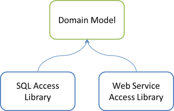 Domain Model and two Data Access libraries dependency graph.