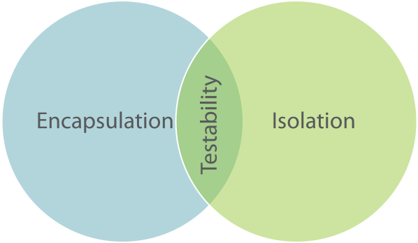 Venn diagram showing that while there's an intersection between Encapsulation and Isolation, it's only here that Object-Oriented Programming is also testable.