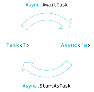 Equivalence of Task and Async.