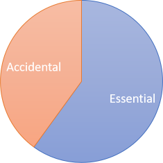 Essential and accidental complexity pie chart.
