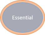 Essential complexity with a very thin shell of accidental complexity.