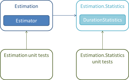 The Estimator class is in the Estimation library, whereas the DurationStatistics are in another library named Estimation.Statistics.