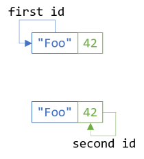 The first functor law applied to both dimensions of a bifunctor.