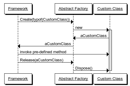 Framework sequence diagram with release hook