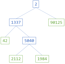A full binary tree example diagram, with each node containing integers.