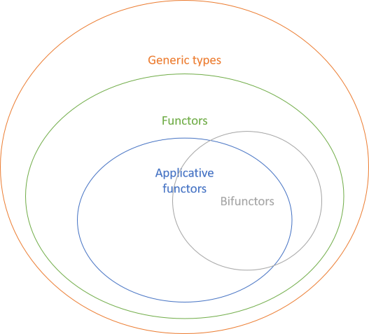 Functors, applicative functors, and bifunctors as subsets of each other.