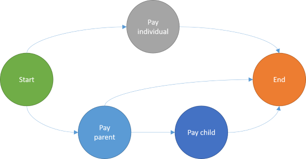 Graph of payment options, including a start node, and end node, and a node for each of the three payment types