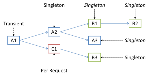 Hierarchical lifetime nature of object graphs
