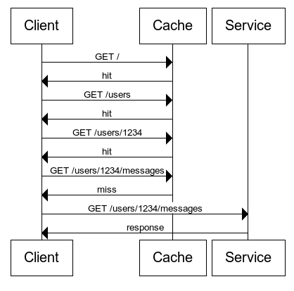 HTTP caching sequence diagram.