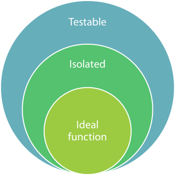 Stacked Venn diagram that show that an ideal function is a subset of isolated functions, which is again a subset of testable functions.