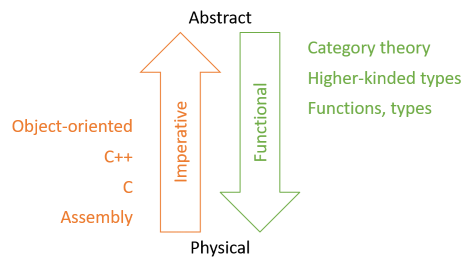 Imperative languages depicted as designed bottom-up, and functional languages as designed top-down.