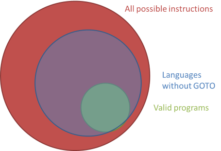 The set of all valid programs, inside the much larger set of all possible instructions, with the overlay of all possible instructions in a high-level language without GOTO.