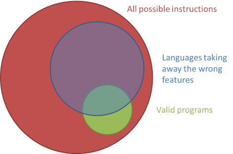 The set of all valid programs, inside the much larger set of all possible instructions, with the overlay of a language that takes away the wrong features.
