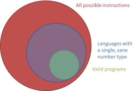 The set of all valid programs, inside the much larger set of all possible instructions, with the overlay of a language with a single, sane number type.
