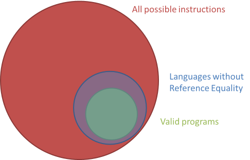 The set of all valid programs, inside the much larger set of all possible instructions, with the overlay of the set of possible instructions in a language without Reference Equality.