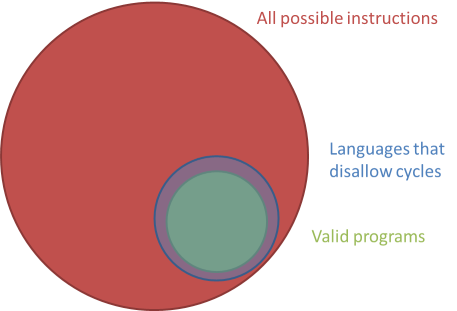The set of all valid programs, inside the much larger set of all possible instructions, with the overlay of the set of possible instructions in a language that disallows cycles.