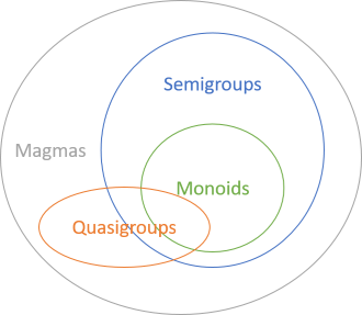 Monoids are a subset of semigroups, and part of the larger magma set.