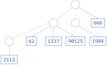A Meertens rose tree example diagram, with leaves containing integers.