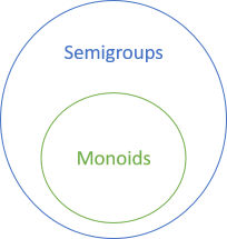 Monoids are a subset of semigroups.