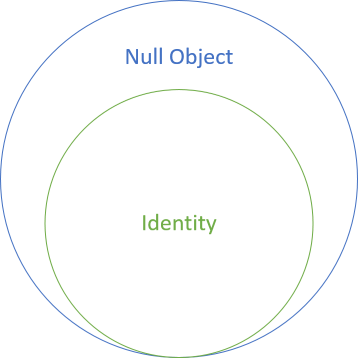 Set diagram showing identity as a subset of Null Object.