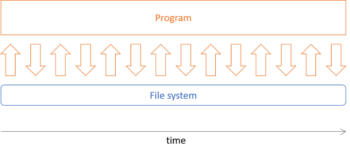 An object-oriented program typically has busy interaction with the file system.
