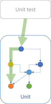 Diagram that shows a unit test exercising one path through a unit.