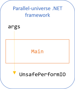 Diagram showing that the parrallel-universe framework executes the IO value after Main returns.