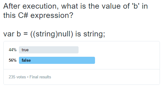 Poll results showing that 44% thought that the answer is true, and 56% thought that the answer is false.