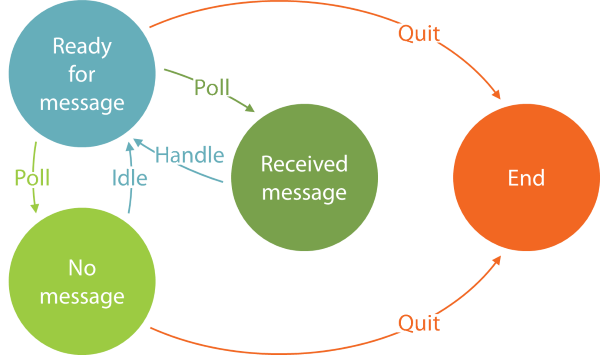 Polling Consumer state machine transition diagram