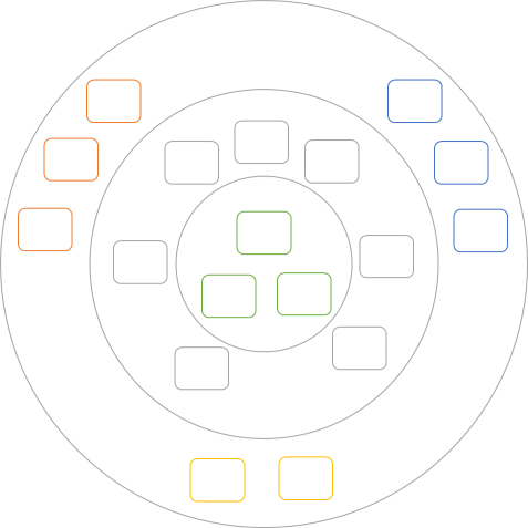 A conceptual diagram of Ports and Adapters architecture: coloured boxes in concentric circles.